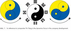 Vital-Office also developed office furniture according Feng Shui - What are the secrets?