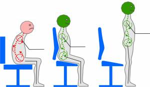 History of saddle chairs and open angle sitting